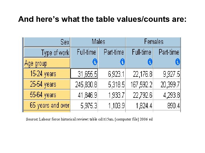 And here's what the table values/counts are: Source: Labour force historical review: table cd