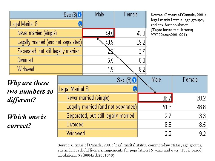 Source: Census of Canada, 2001: legal marital status, age groups, and sex for population