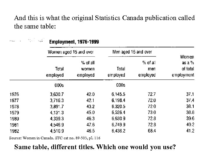 And this is what the original Statistics Canada publication called the same table: Source: