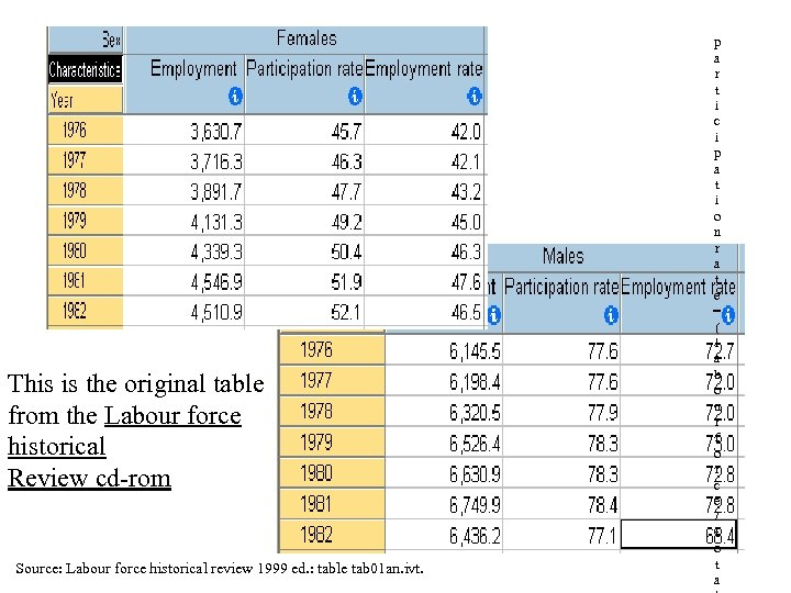 This is the original table from the Labour force historical Review cd-rom Source: Labour