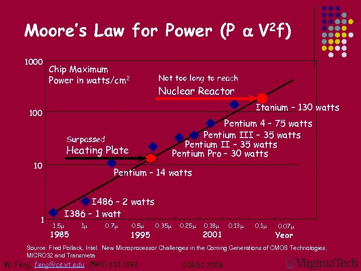 Moore's Law for Power (P a V 2 f) 1000 Chip Maximum Power in