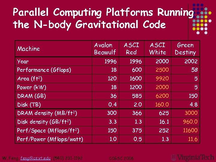 Parallel Computing Platforms Running the N-body Gravitational Code Machine Year Avalon Beowulf ASCI Red