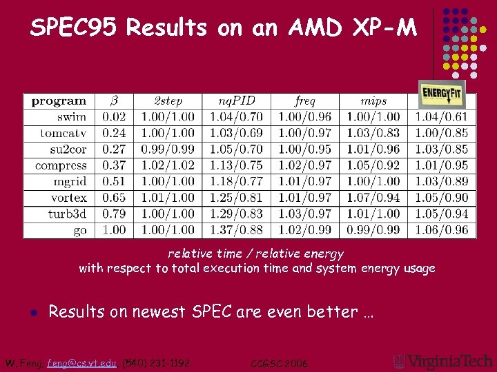 SPEC 95 Results on an AMD XP-M relative time / relative energy with respect
