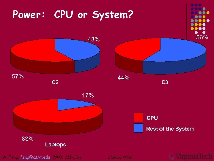 Power: CPU or System? C 2 C 3 CPU Rest of the System Laptops