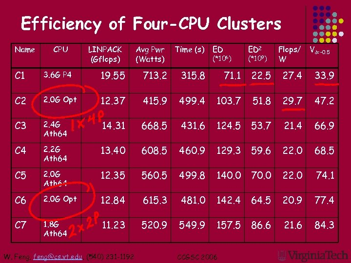 Efficiency of Four-CPU Clusters Name CPU LINPACK (Gflops) Avg Pwr (Watts) Time (s) ED