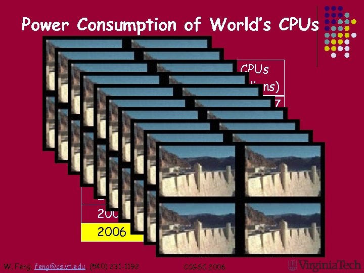 Power Consumption of World's CPUs Year Power (in MW) # CPUs (in millions) 1992