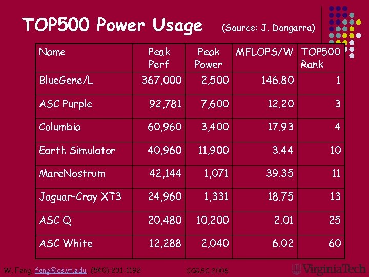 TOP 500 Power Usage Name Peak Perf (Source: J. Dongarra) Peak Power MFLOPS/W TOP