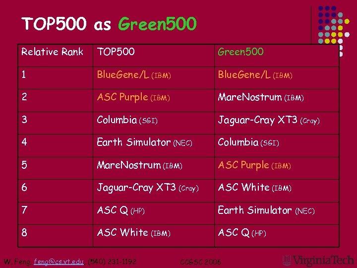 TOP 500 as Green 500 Relative Rank TOP 500 Green 500 1 Blue. Gene/L