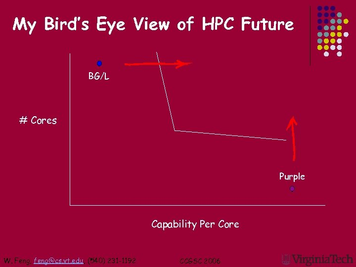 My Bird's Eye View of HPC Future BG/L # Cores Purple Capability Per Core