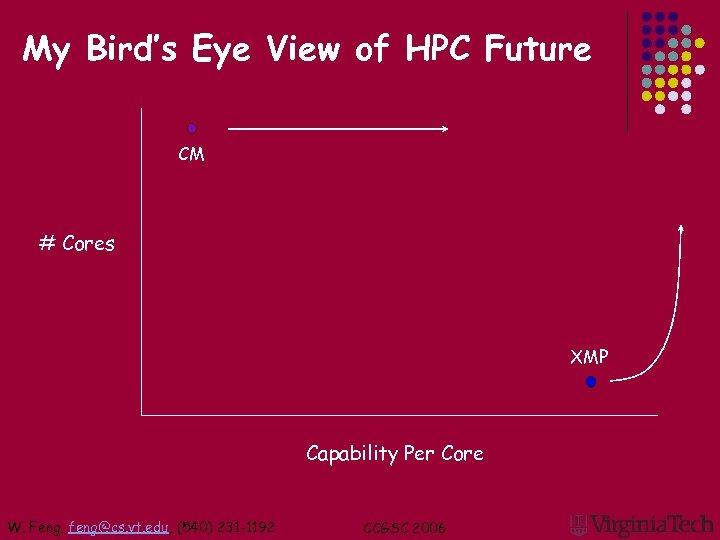My Bird's Eye View of HPC Future CM # Cores XMP Capability Per Core