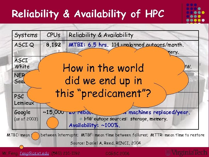 Reliability & Availability of HPC Systems CPUs Reliability & Availability ASCI Q 8, 192