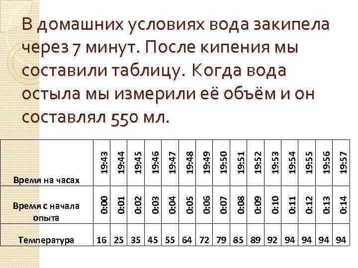Температура 19: 44 19: 45 19: 46 19: 47 19: 48 19: 49 19: