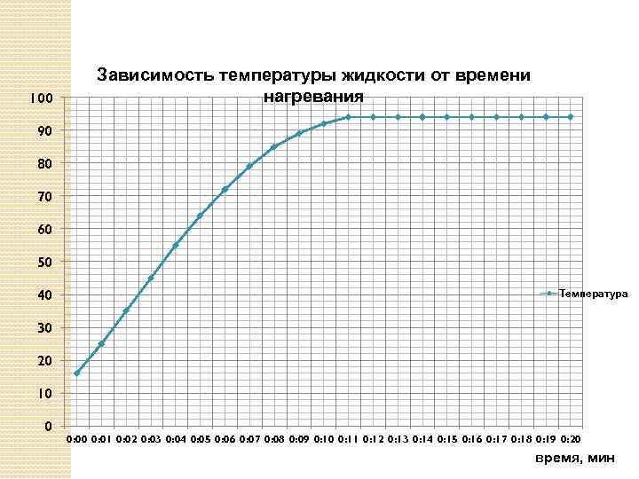100 Зависимость температуры жидкости от времени нагревания 90 80 70 60 50 40 Температура