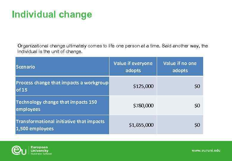 Individual change Organizational change ultimately comes to life one person at a time. Said