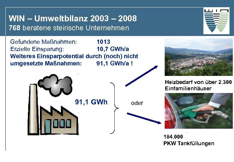WIN – Umweltbilanz 2003 – 2008 768 beratene steirische Unternehmen Gefundene Maßnahmen: 1013 Erzielte