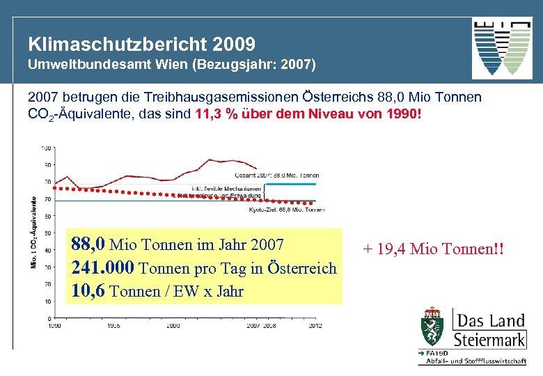 Klimaschutzbericht 2009 Umweltbundesamt Wien (Bezugsjahr: 2007) 2007 betrugen die Treibhausgasemissionen Österreichs 88, 0 Mio