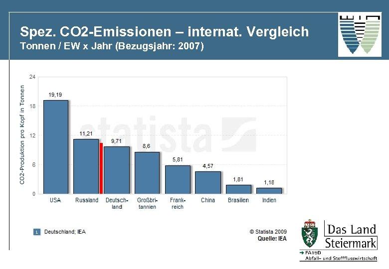Spez. CO 2 -Emissionen – internat. Vergleich Tonnen / EW x Jahr (Bezugsjahr: 2007)
