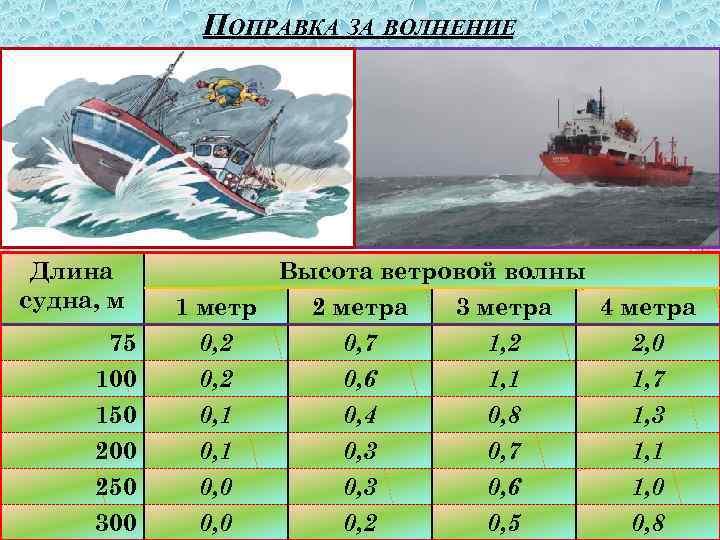 ПОПРАВКА ЗА ВОЛНЕНИЕ Длина судна, м Высота ветровой волны 1 метр 2 метра 3