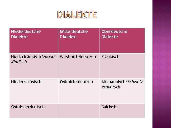Niederdeutche Dialekte Mitteldeutche Dialekte Oberdeutche Dialekte Niederfränkisch/Nieder Westmitteldeutsch ländisch Fränkisch Niedersächsisch Alemannisch/Schweiz erdeutsch Ostniederdeutsch