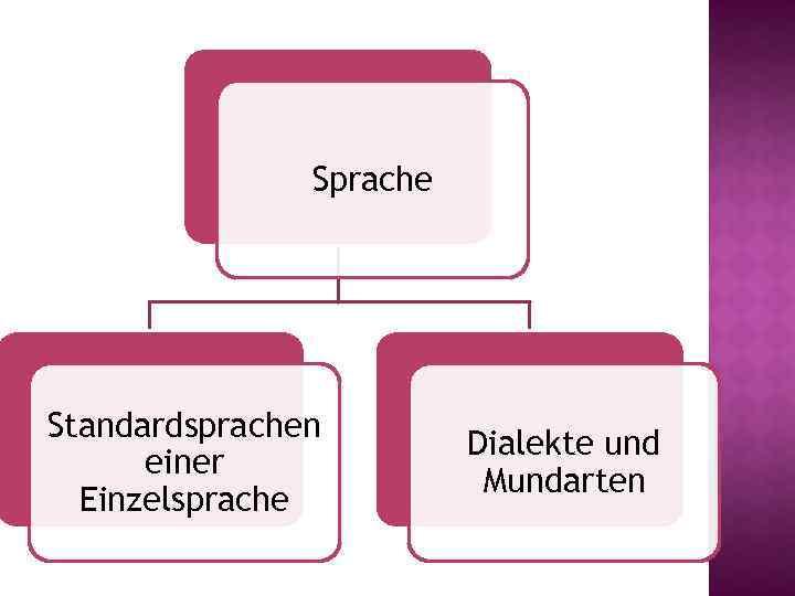 Sprache Standardsprachen einer Einzelsprache Dialekte und Mundarten