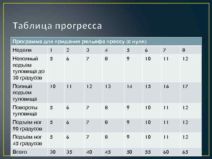 Таблица прогресса Программа для придания рельефа прессу (с нуля) Неделя 1 2 3 4