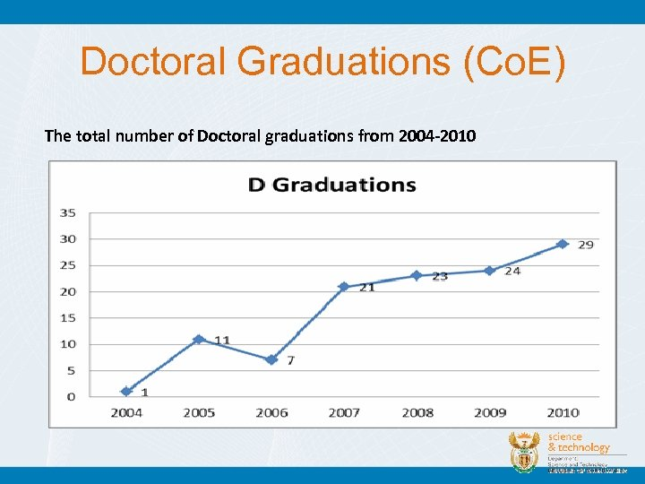 Doctoral Graduations (Co. E) The total number of Doctoral graduations from 2004 -2010