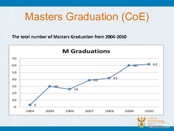 Masters Graduation (Co. E) The total number of Masters Graduation from 2004 -2010