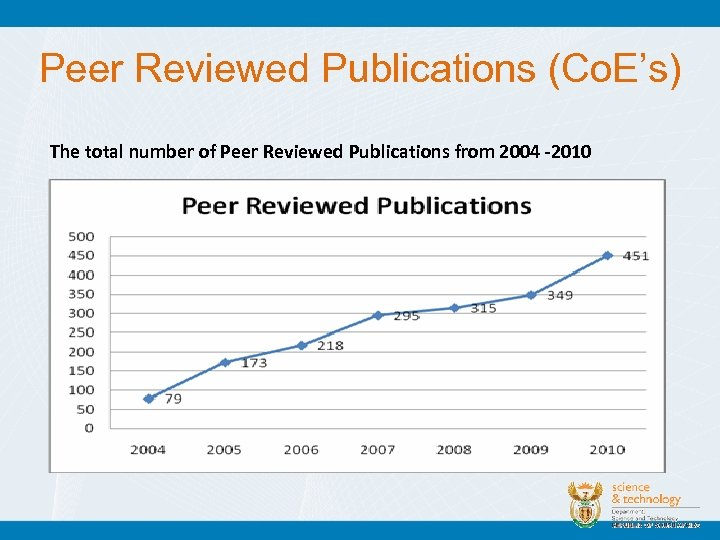 Peer Reviewed Publications (Co. E's) The total number of Peer Reviewed Publications from 2004