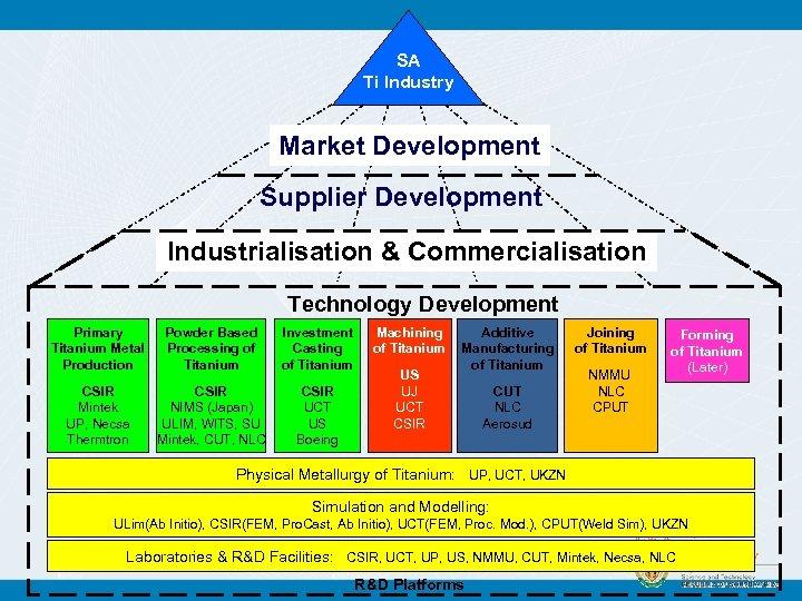 SA Ti Industry Market Development Supplier Development Industrialisation & Commercialisation Technology Development Primary Titanium