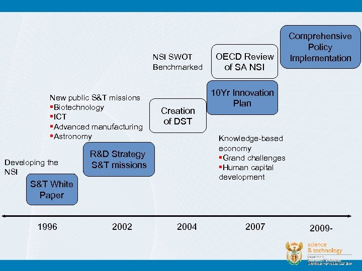 NSI SWOT Benchmarked New public S&T missions §Biotechnology §ICT §Advanced manufacturing §Astronomy Developing the