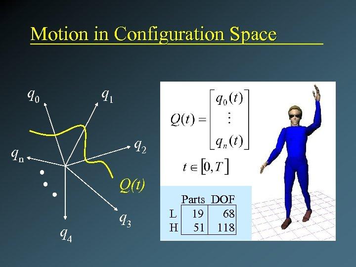 Motion in Configuration Space q 0 q 1 q 2 qn Q(t) q 4