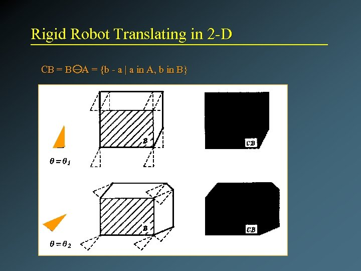 Rigid Robot Translating in 2 -D CB = B A = {b - a