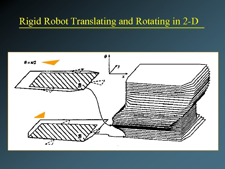 Rigid Robot Translating and Rotating in 2 -D
