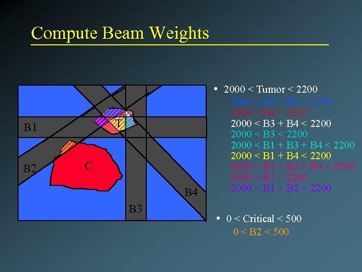 Compute Beam Weights • 2000 < Tumor < 2200 T B 1 B 2