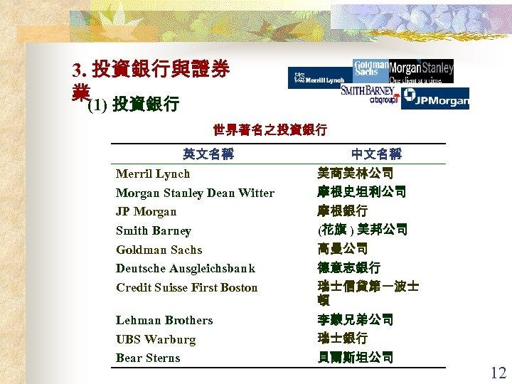 3. 投資銀行與證券 業(1) 投資銀行 世界著名之投資銀行 英文名稱 Merril Lynch Morgan Stanley Dean Witter JP Morgan