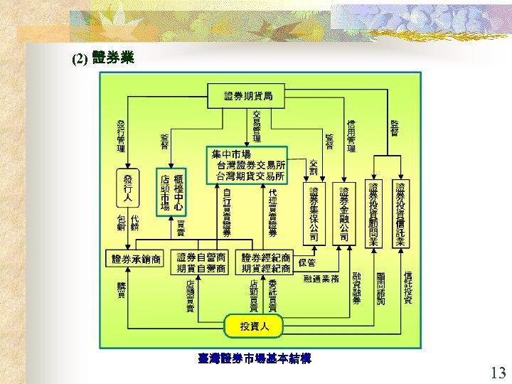(2) 證券業 臺灣證券市場基本結構 13
