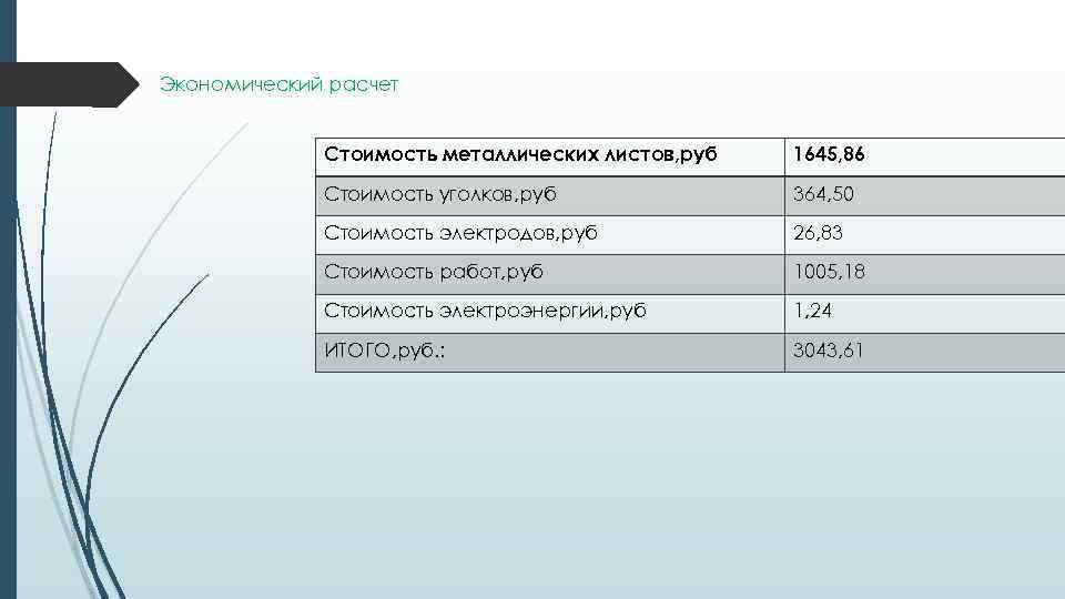 Экономический расчет Стоимость металлических листов, руб 1645, 86 Стоимость уголков, руб 364, 50 Стоимость