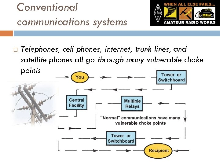 Conventional communications systems Telephones, cell phones, Internet, trunk lines, and satellite phones all go