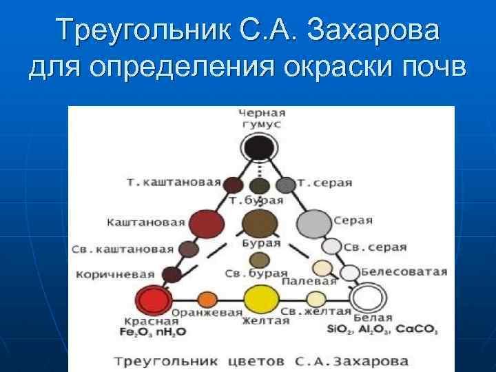Треугольник С. А. Захарова для определения окраски почв