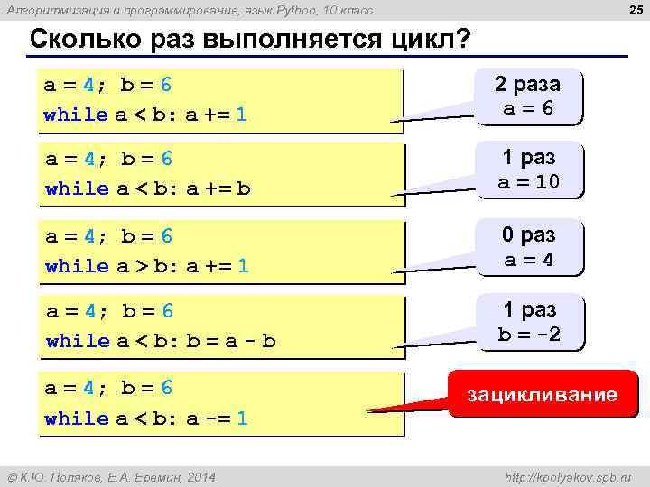 25 Алгоритмизация и программирование, язык Python, 10 класс Сколько раз выполняется цикл? a =