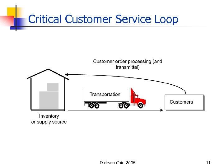 Critical Customer Service Loop Dickson Chiu 2006 11