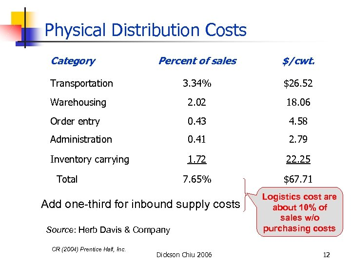 Physical Distribution Costs Category Percent of sales $/cwt. 3. 34% $26. 52 Warehousing 2.