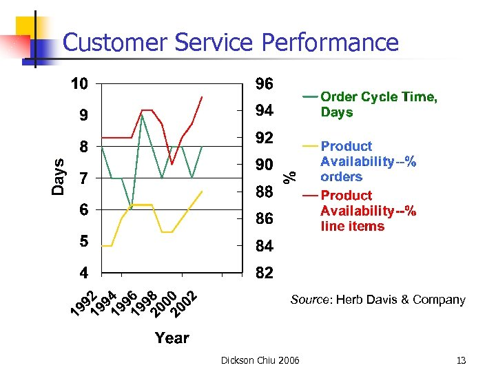 Customer Service Performance Source: Herb Davis & Company Dickson Chiu 2006 13