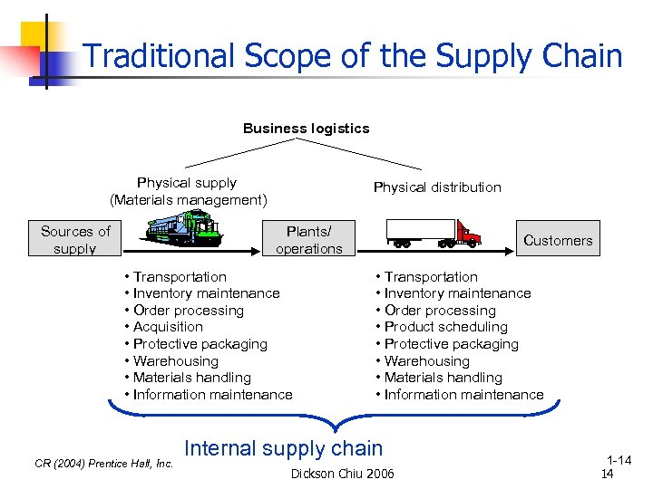 Traditional Scope of the Supply Chain Business logistics Physical supply (Materials management) Sources of