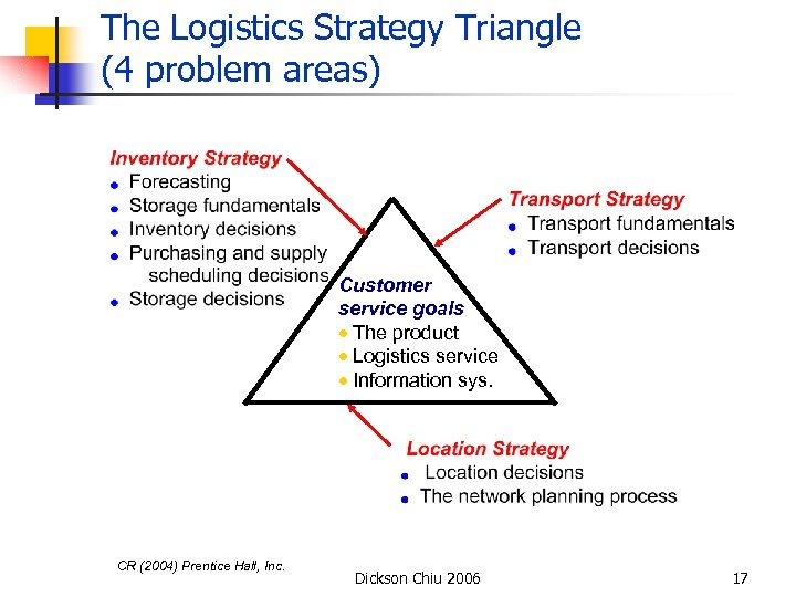The Logistics Strategy Triangle (4 problem areas) Customer service goals · The product ·
