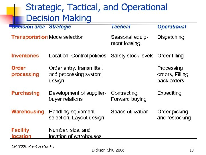 Strategic, Tactical, and Operational Decision Making Decision area Strategic Tactical Operational Transportation Mode selection