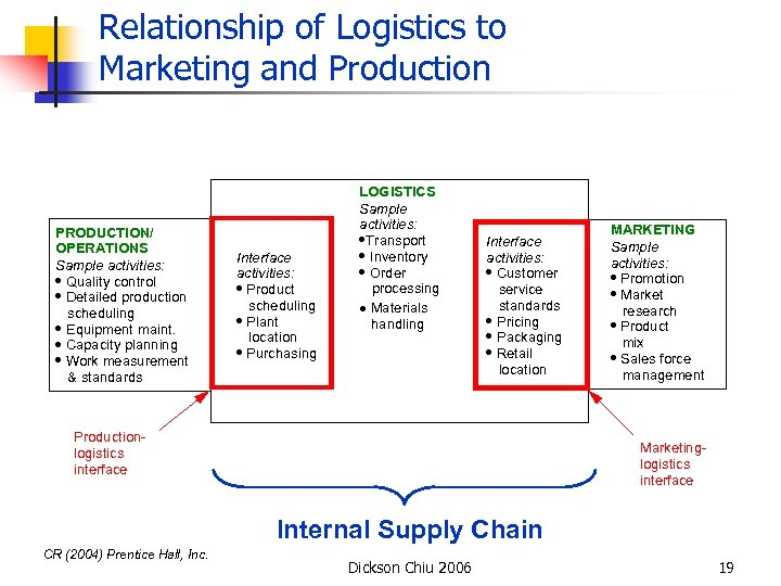 Relationship of Logistics to Marketing and Production PRODUCTION/ OPERATIONS Sample activities: · Quality control
