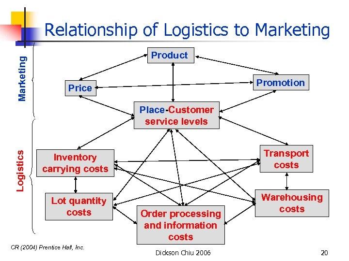 Marketing Relationship of Logistics to Marketing Product Promotion Price Logistics Place-Customer service levels Transport