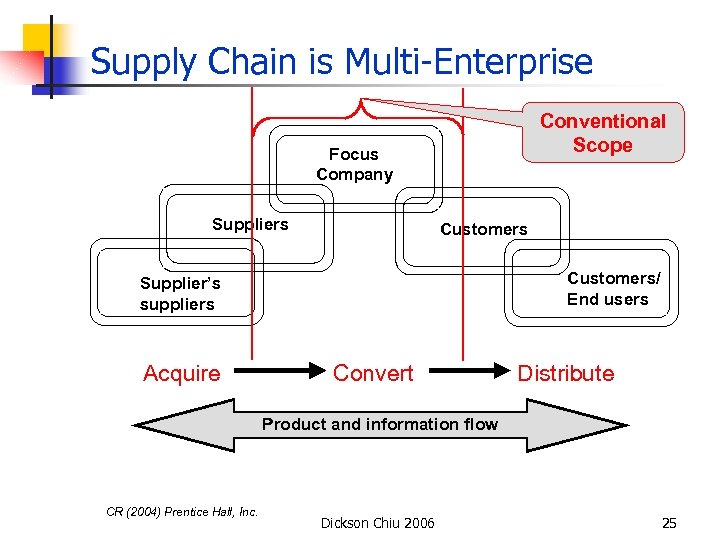 Supply Chain is Multi-Enterprise Conventional Scope Focus Company Suppliers Customers/ End users Supplier's suppliers