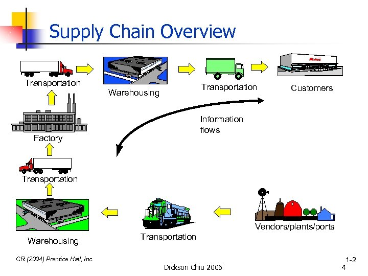 Supply Chain Overview Transportation Warehousing Customers Information flows Factory Transportation Vendors/plants/ports Warehousing Transportation CR